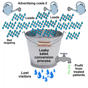 Fixing the leaky sales process